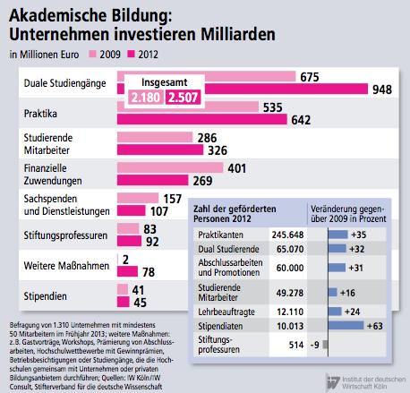 Bild von Akademische Bildung – 2,5 Milliarden Euro von der Wirtschaft