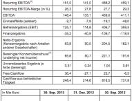 ProSiebenSat.1 steigert Umsatz und Ergebnis im dritten Quartal 2013