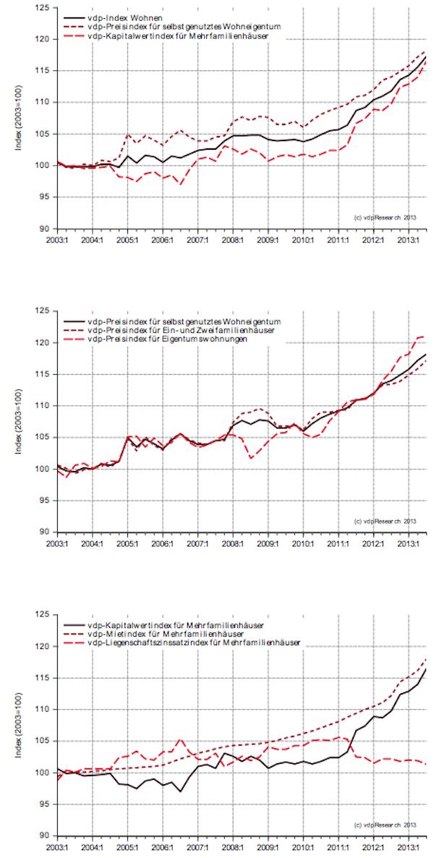 Photo of Deutsche Immobilien bleiben auch im dritten Quartal 2013 gefragt