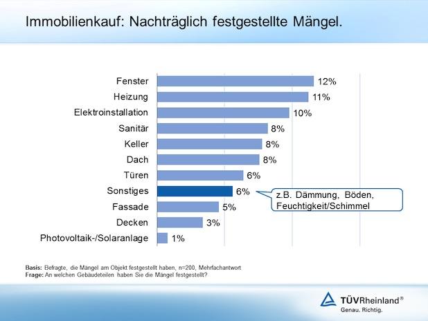 Bild von Studie zum Immobilienkauf