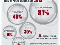 """IT-Trends: """"Bring your own identity"""" ist die Luftblase 2013"""