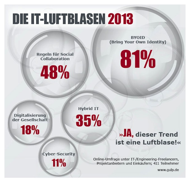 "Photo of IT-Trends: ""Bring your own identity"" ist die Luftblase 2013"
