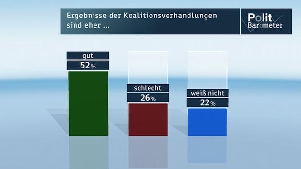Photo of ZDF-Politbarometer November II 2013