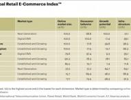 Potenzial für E-Commerce: China verteidigt Spitzenposition