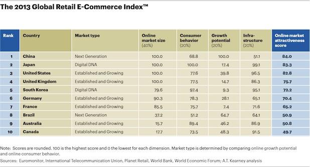 Photo of Potenzial für E-Commerce: China verteidigt Spitzenposition
