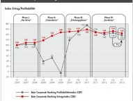 Corporate-Banking-Index von Bain & Company