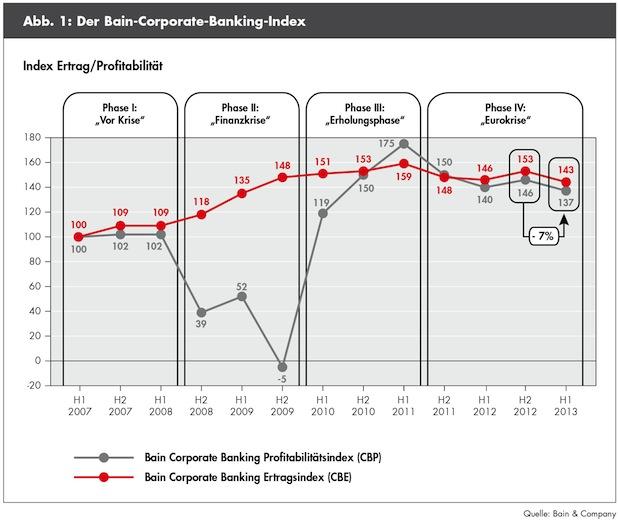 Bild von Corporate-Banking-Index von Bain & Company