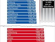 Energiepreise in 2012 haben Privathaushalte belastet