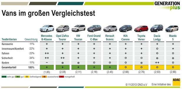 Photo of Großer Van-Vergleichstest bringt Überaschungen