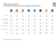 GPRA-Vertrauensindex Q4/2013