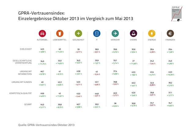 Photo of GPRA-Vertrauensindex Q4/2013