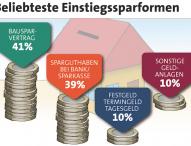 Bundesbürger finanzieren Wohneigentum sehr solide