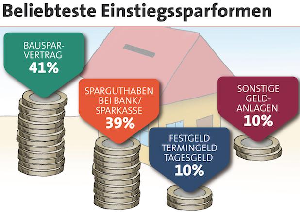 Photo of Bundesbürger finanzieren Wohneigentum sehr solide