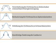 Bayern wird Vorreiter für flexible Stromnachfrage