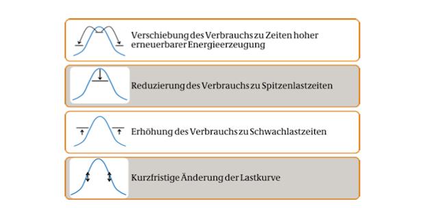 Bild von Bayern wird Vorreiter für flexible Stromnachfrage
