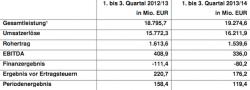 Quellenangabe: Unternehmenskommunikation  PHOENIX group