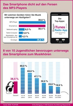 "Quellenangabe: ""obs/Bundesverband Musikindustrie e.V./dpa Infografik"""