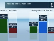 ZDF-Politbarometer Dezember 2013
