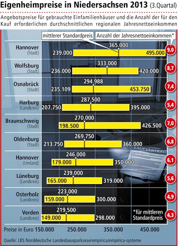 Photo of Höhere Preise für gebrauchte Eigenheime
