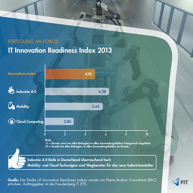 Photo of IT Innovation Readiness Index 2013