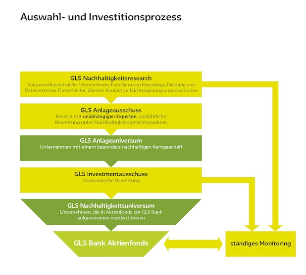 Photo of Der GLS Bank Aktienfonds