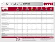 GTÜ testet Batterielader: Power aus der Steckdose