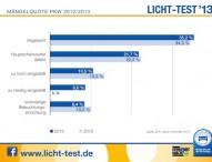 Bilanz des Licht-Tests: Keine Besserung in Sicht