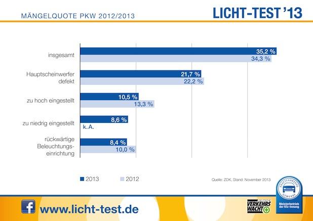 Photo of Bilanz des Licht-Tests: Keine Besserung in Sicht