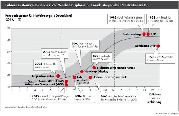 Bild von Bain-Analyse zur Entwicklung der Kfz-Versicherung