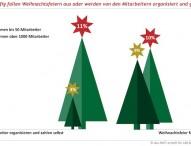 Großunternehmen knausern bei Weihnachtsfeiern