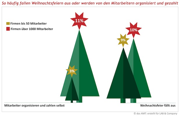 Photo of Großunternehmen knausern bei Weihnachtsfeiern