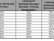 Finanzcheck 2013: Tarife vergleichen und bis zu 5.000 Euro sparen