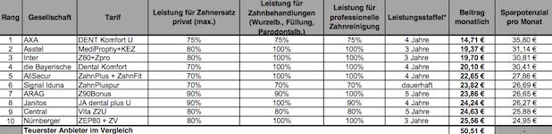 Photo of Finanzcheck 2013: Tarife vergleichen und bis zu 5.000 Euro sparen