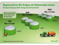 Mit Bio-Erdgas die Umwelt schonen