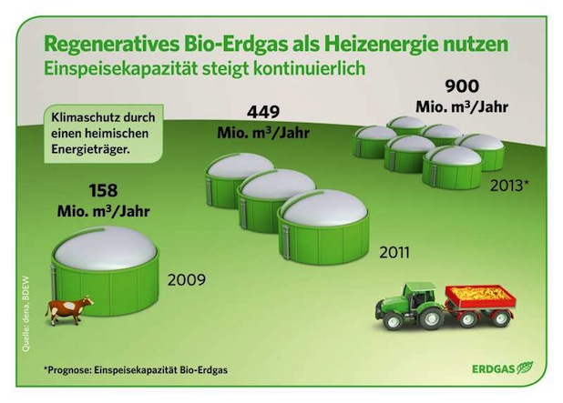 Photo of Mit Bio-Erdgas die Umwelt schonen