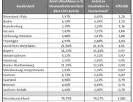 Stromanbieterwechsel: Affinität in Westdeutschland steigt