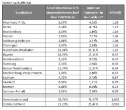 Quelle: http://de.statista.com/statistik/daten/studie/1240/umfrage/anzahl-der-privathaushalte-deutschland-nach- bundeslaendern/