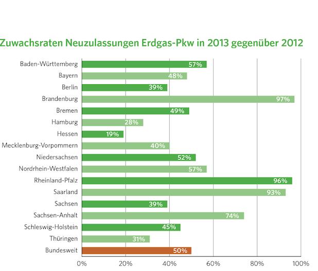 Photo of Erdgas ist beliebtester alternativer Antrieb in 2013