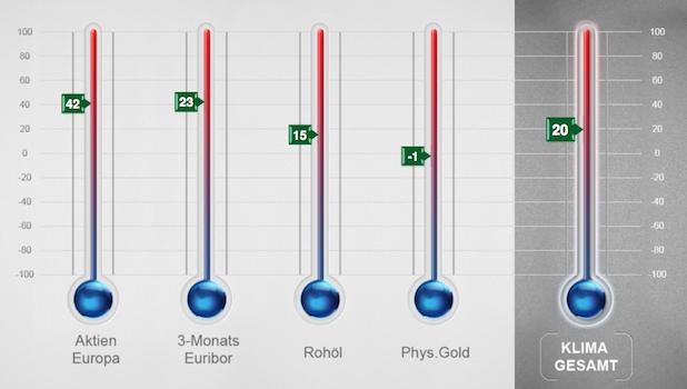 Bild von Anleger erwarten 2014 zunehmend sinkenden Goldpreis