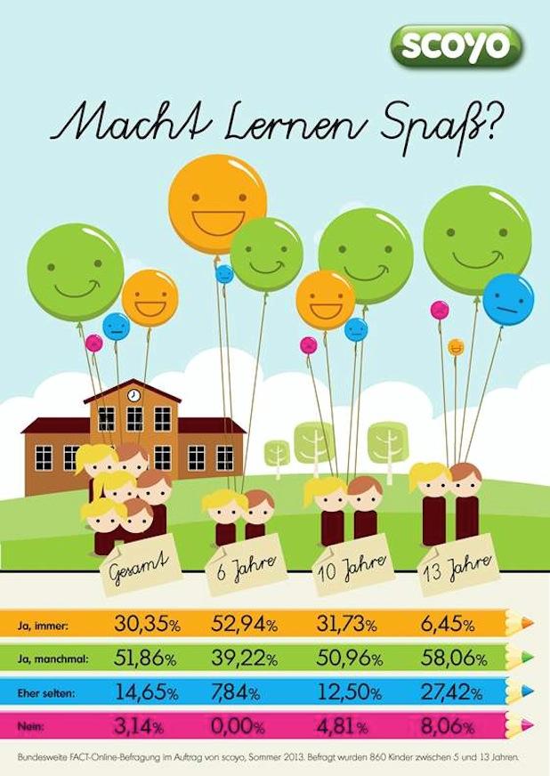 Photo of Mehr Lernmotivation für Schüler
