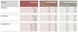 Quellenangabe: Verband deutscher Pfandbriefbanken