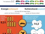 Der Bus ist Rekordhalter bei der Umweltfreundlichkeit
