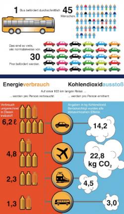 "Quellenangabe: ""obs/bdo Bundesverband Deutscher Omnibusunternehmer e.V."""