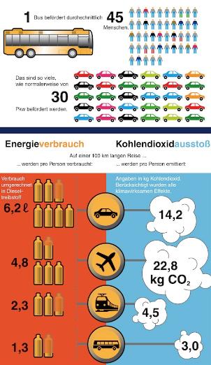 Photo of Der Bus ist Rekordhalter bei der Umweltfreundlichkeit