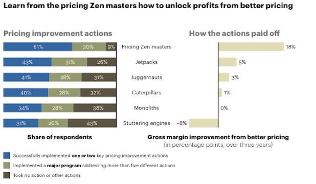 Photo of Europas Unternehmen vernachlässigen Preisstrategie