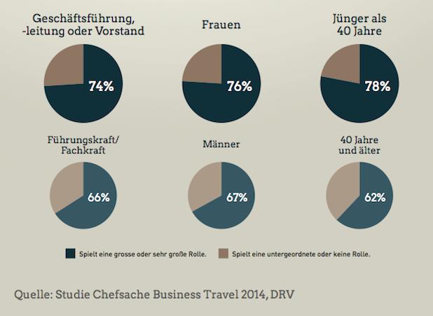 Photo of Studie: Gutes Reisemanagement bindet Fachkräfte