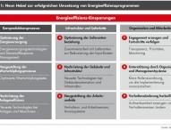 Bain-Studie zu Energieeffizienz in produzierenden Unternehmen