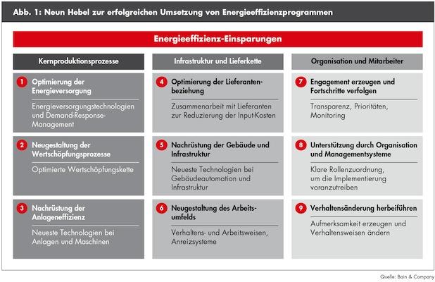 Photo of Bain-Studie zu Energieeffizienz in produzierenden Unternehmen