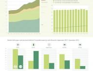 Mobiles Bezahlen wird immer beliebter