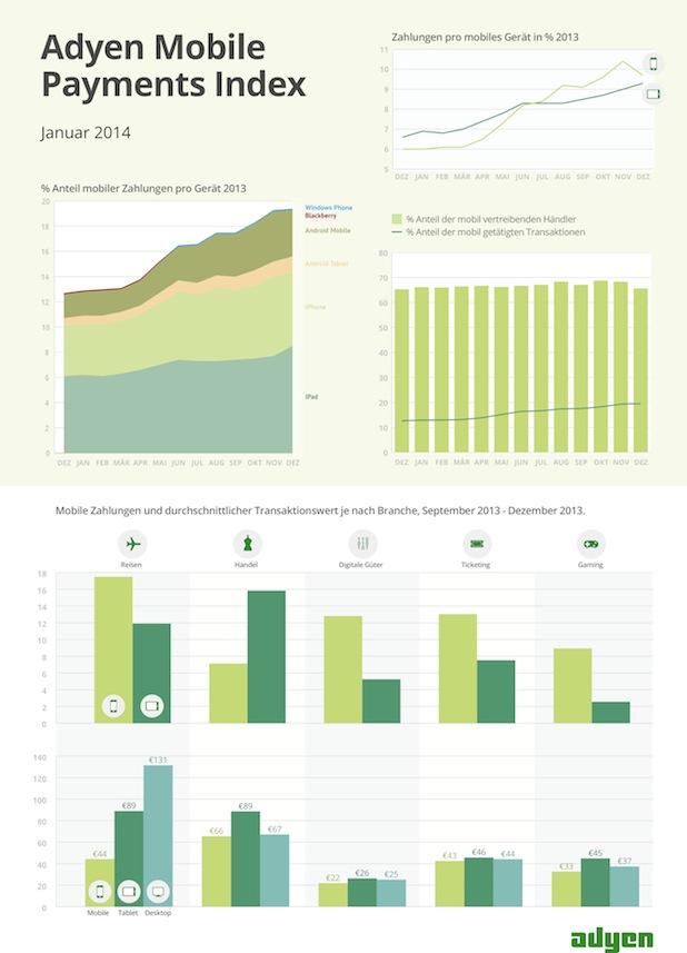 Bild von Mobiles Bezahlen wird immer beliebter